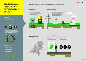 Storage and integration of renewable energy