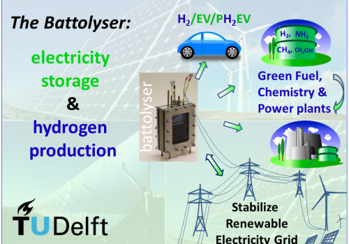 New TU Delft 'battolyser' technology combines electricity storage and hydrogen production in a single system, enabling electricity to be stored efficiently and affordably