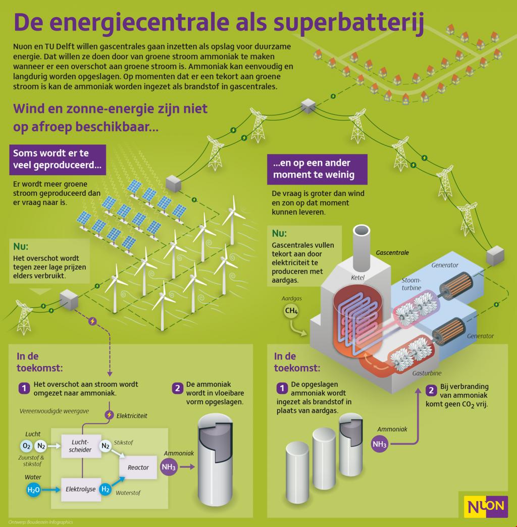 infographic-opslag-groene-stroom-ammoniak-superbatterij8-38987.png