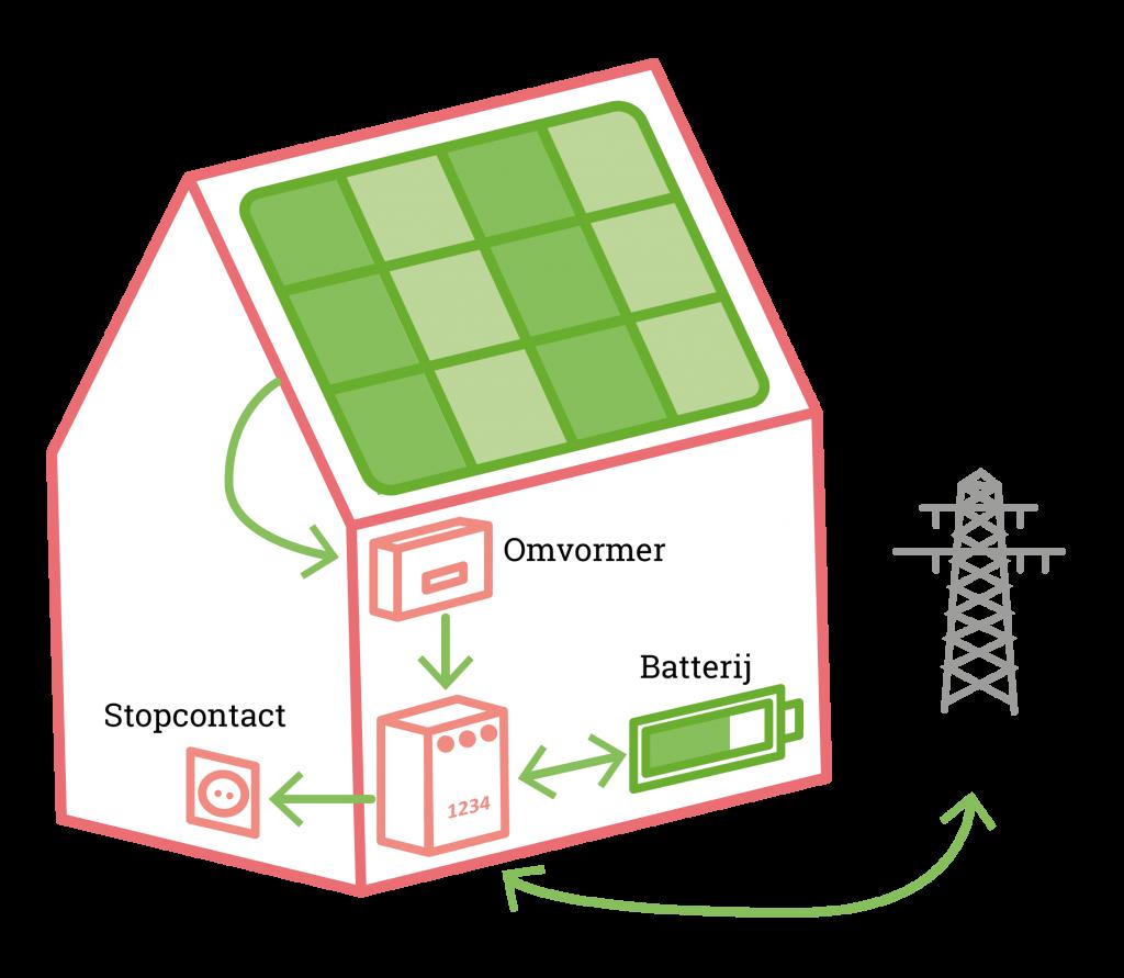 Cityzen Virtual Power Plant.png